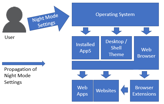 Proposed Flow of Night Mode information